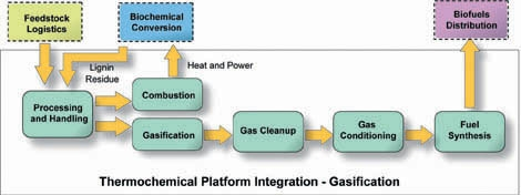 Figure illustrating Thermochemical Platform Integration for Gasification Conversion: Inputs from Feedstock Logistics and/or Biochemical Conversion  (lignin residue) stages undergo two types of processing. Processing and handling, combustion for heat and power recycling output. Processing and handling, gasification, gas cleanup, gas conditioning, fuel synthesis, and output to biofuels distribution.