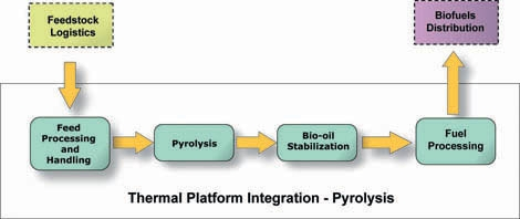 Figure illustrating Thermochemical Platform Integration for Pyrolysis Conversion: Inputs from Feedstock Logistics stage undergoes feed processing and handling, pyrolysis, bio-oil stabilization, fuel processing, and is output to biofuels distribution.