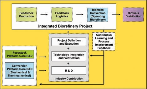 Illustration of Integrated Biorefinery Project flow chart. Feedstock Production leads to Feedstock Logistics and then Biomass Conversion (Operating Biorefinery), with an output of Biofuels Distribution. Additional outputs below the main flow chart are Continuous Learning and Process Improvement Feedback, which splits to provide input to Industry and the Bioenergy Technologies Office's Feedstock and Conversion Platforms. Industry R&D, Technology Integration and Verification, and Project Definition and Execution in turn provides input to the overall biorefining process. Bioenergy Technologies Office Platforms also take feedback and provide inputs to Industry, which then informs the process.