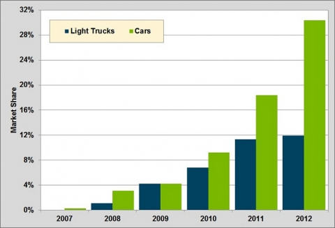 Think, that gasoline direct injection market penetration can