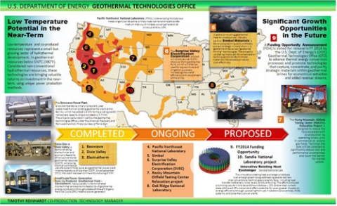 Poster image of low-temperature and co-produced geothermal projects nationwide. If you need assistance reading this image, please contact the Webmaster.