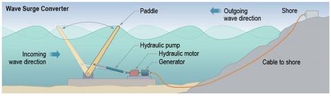 Ocean Energy Power Take-off using Oscillating Paddle |Oscillating Wave Energy Converter