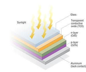 Graphic showing the five layers of a cadmium telluride PV cell: aluminum, p- layer,  n- layer, transparent conductive oxide, and glass.