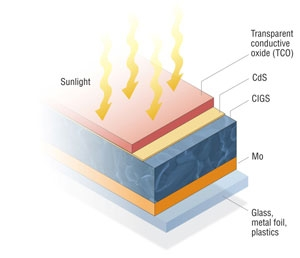 Graphic showing the five layers of a CIGS PV cell: glass (or metal foil or plastics), Mo, CIGS, CdS, and transparent conductive oxide.