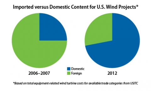 imported_domestic_wind_projects.jpg