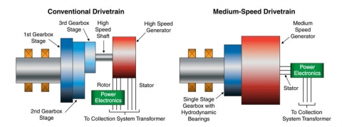 An illustration showing the different parts of a conventional drivetrain (left) and a medium-speed drivetrain (right).