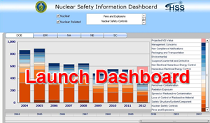 Launch Nuclear Safety Information Dashboard
