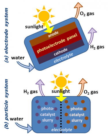 Illustration of two different approaches to PEC solar hydrogen production reactors.