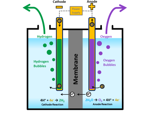 Hydrogen Production: Electrolysis | Department of Energy