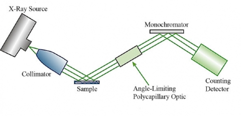 Portable Parallel Beam X-Ray Diffraction System | Department of Energy