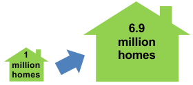 Graphic of small house representing 1M homes growing into a big house representing 6.9M homes