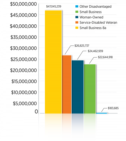 Graph showing EERE's obligations to small businesses in FY2015.