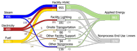 thumbnail image of the Sankey diagram for nonprocess energy in the manufacturing sector