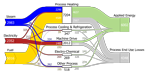 thumbnail image of the Sankey diagram for process energy in the manufacturing sector