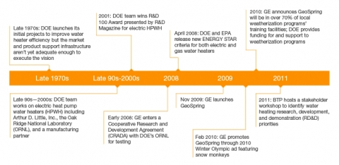 Energy Efficient Water Heater Development Timeline Dates: Late 1970s: DOE launches its initial projects to improve water heater efficiency but the market and product support infrastructure aren't yet adequate enough to execute the vision. Late 90s—2000s: DOE team works on electric heat pump water heaters (HPWH) including Arthur D. Little, Inc., the Oak Ridge National Laboratory (ORNL), and a manufacturing partner. 2001: DOE team wins R&D 100 Award presented by R&D Magazine for electric HPWH. Early 2008: GE enters a Cooperative Research and Development Agreement (CRADA) with DOE's ORNL for testing. April 2008: DOE and EPA release new ENERGY STAR criteria for both electric and gas water heaters. Nov 2009: GE launches GeoSpring. Feb 2010: GE promotes GeoSpring through 2010 Winter Olympic ad featuring snow monkeys. 2010: GE announces GeoSpring will be in more than 70% of local weatherization programs' training facilities; DOE provides funding for and support to weatherization programs. 2011: BTO hosts a stakeholder workshop to identify water heating research, development, and demonstration (RD&D) priorities.