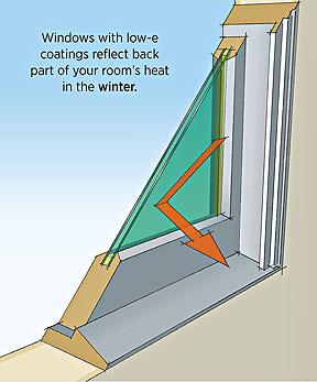 Curtains Ideas cold weather curtains : Energy-Efficient Windows | Department of Energy