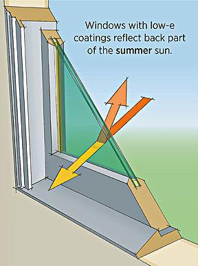 Illustration shows how windows with low-e coatings reflect back part of the summer sun.