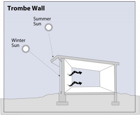 indirect gain trombe wall - Home Heating Design
