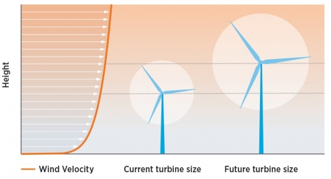 turbine height.jpeg
