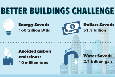 """Better Buildings partners have saved more than $1.3 billion on energy costs. Our new infographic explains how Better Buildings works and why it's important.   Graphic by <a href=""""/node/1332956"""">Carly Wilkins</a>, Energy Department"""