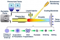 "Schematic Diagram of the Breakthrough Thermal Barrier Coating by ""Solution Precursor Plasma Spray"" Process"