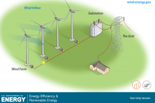 How Wind Energy Works multimedia | department of energy
