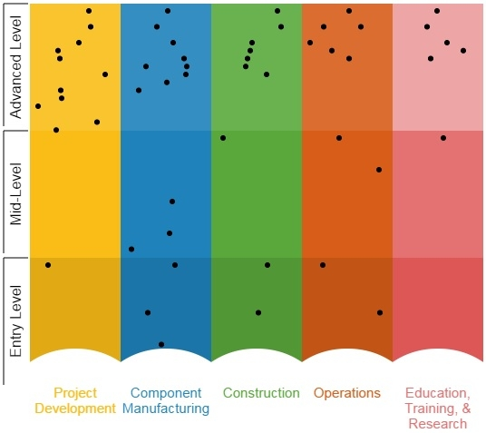 A screenshot of the wind career map with five colors indicating the five separate career sectors.