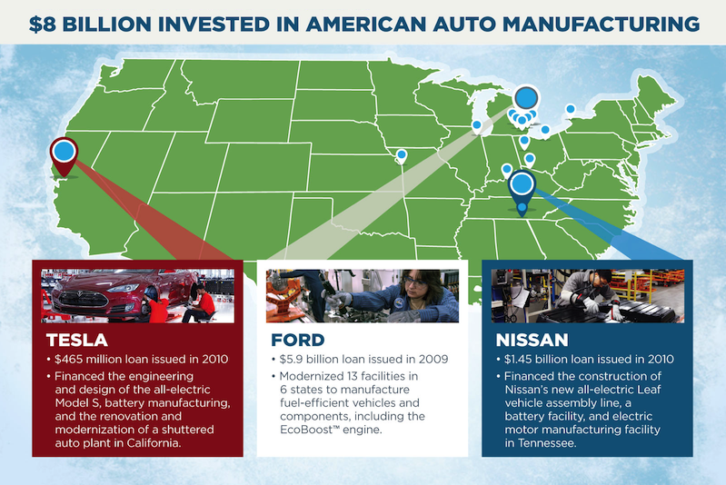 $8 Billion Invested in American Auto Manufacturing