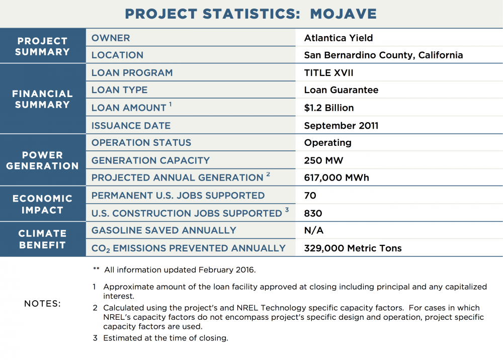 PROJECT STATISTICS:  MOJAVE PROJECT SUMMARY	OWNER	Atlantica Yield 	LOCATION	San Bernardino County, California FINANCIAL SUMMARY	LOAN PROGRAM	TITLE XVII 	LOAN TYPE	Loan Guarantee 	LOAN AMOUNT 1	$1.2 Billion 	ISSUANCE DATE	September 2011 POWER GENERATION	OPERATION STATUS	Operating 	GENERATION CAPACITY	250 MW 	PROJECTED ANNUAL GENERATION 2	617,000 MWh ECONOMIC IMPACT	PERMANENT U.S. JOBS SUPPORTED	70 	U.S. CONSTRUCTION JOBS SUPPORTED 3	830 CLIMATE BENEFIT	GASOLINE SAVED ANNUALLY	N/A 	CO2 EMISSIONS PREVENTED ANNUALLY	329,000 Metric Tons NOTES:	**  All information updated February 2016. 1	Approximate amount of the loan facility approved at closing including principal and any capitalized interest. 2	Calculated using the project's and NREL Technology specific capacity factors.  For cases in which NREL's capacity factors do not encompass project's specific design and operation, project specific capacity factors are used. 3	Estimated at the time of closing.