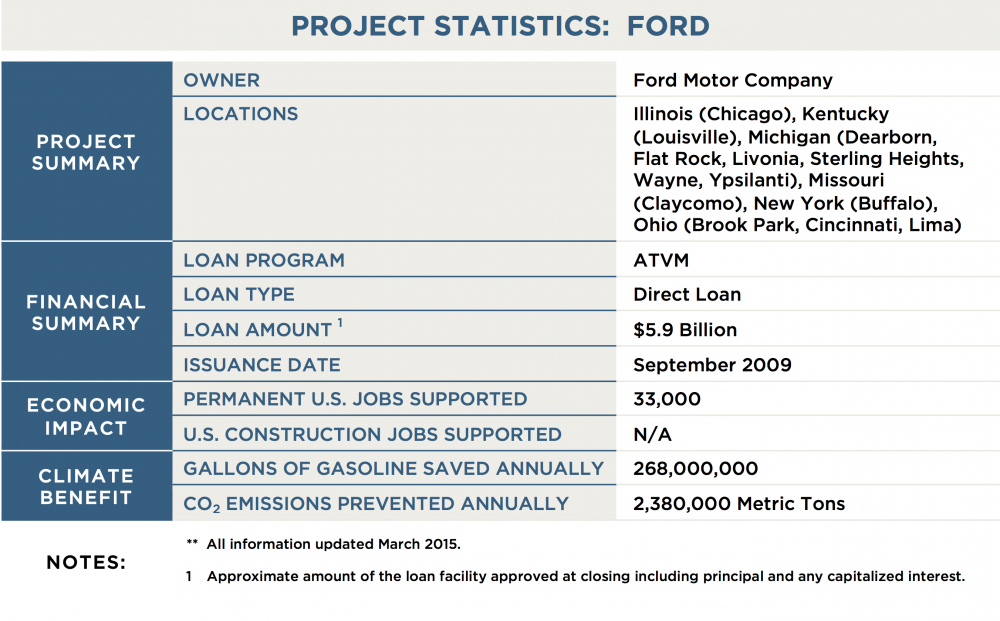Ford department of energy for Ford motor company 10k report