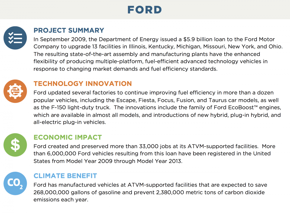 FORD PROJECT SUMMARY In September 2009, the Department of Energy issued a $5.9 billion loan to the Ford Motor Company to upgrade 13 facilities in Illinois, Kentucky, Michigan, Missouri, New York, and Ohio.  The resulting state-of-the-art assembly and manufacturing plants have the enhanced flexibility of producing multiple-platform, fuel-efficient advanced technology vehicles in response to changing market demands and fuel efficiency standards. TECHNOLOGY INNOVATION Ford updated several factories to continue improving fuel efficiency in more than a dozen popular vehicles, including the Escape, Fiesta, Focus, Fusion, and Taurus car models, as well as the F-150 light-duty truck.  The innovations include the family of Ford EcoBoost™ engines, which are available in almost all models, and introductions of new hybrid, plug-in hybrid, and all-electric plug-in vehicles. ECONOMIC IMPACT Ford created and preserved more than 33,000 jobs at its ATVM-supported facilities.  More than 6,000,000 Ford vehicles resulting from this loan have been registered in the United States from Model Year 2009 through Model Year 2013. CLIMATE BENEFIT Ford has manufactured vehicles at ATVM-supported facilities that are expected to save 268,000,000 gallons of gasoline and prevent 2,380,000 metric tons of carbon dioxide emissions each year.