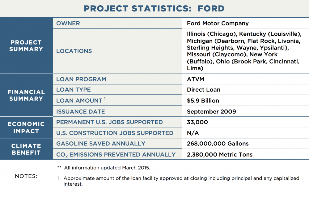 PROJECT STATISTICS:  FORD PROJECT SUMMARY OWNER	Ford Motor Company LOCATIONS	Illinois (Chicago), Kentucky (Louisville), Michigan (Dearborn, Flat Rock, Livonia, Sterling Heights, Wayne, Ypsilanti), Missouri (Claycomo), New York (Buffalo), Ohio (Brook Park, Cincinnati, Lima) FINANCIAL SUMMARY LOAN PROGRAM	ATVM LOAN TYPE	Direct Loan LOAN AMOUNT 1	$5.9 Billion ISSUANCE DATE	September 2009 POWER GENERATION OPERATION STATUS	N/A GENERATION CAPACITY	N/A PROJECTED ANNUAL GENERATION	N/A TRANSMISSION CAPACITY / LENGTH	N/A ECONOMIC IMPACT PERMANENT U.S. JOBS SUPPORTED	33,000 U.S. CONSTRUCTION JOBS SUPPORTED	N/A CLIMATE BENEFIT GALLONS OF GASOLINE SAVED ANNUALLY 268,000,000 CO2 EMISSIONS PREVENTED ANNUALLY	2,380,000 Metric Tons NOTES:	**  All information updated March 2015. 1	Approximate amount of the loan facility approved at closing including principal and any capitalized interest.