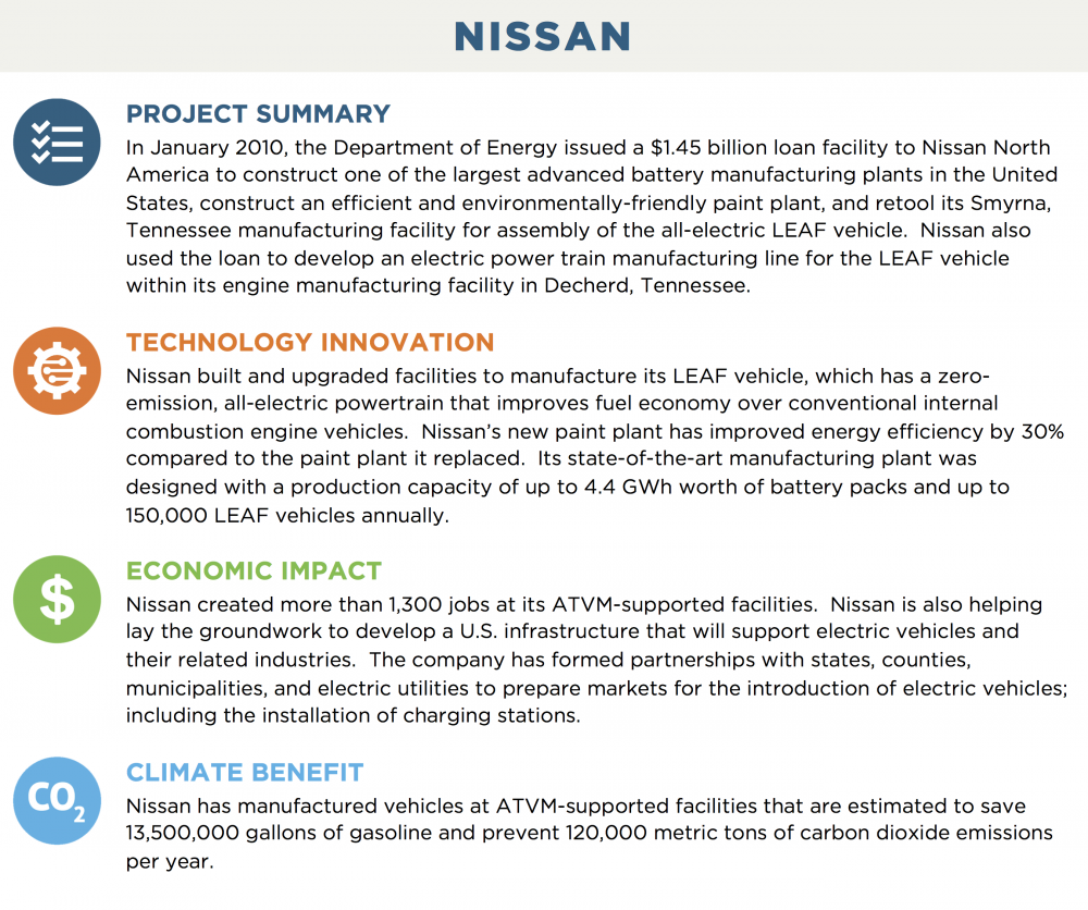 NISSAN PROJECT SUMMARY In January 2010, the Department of Energy issued a $1.45 billion loan facility to Nissan North America to construct one of the largest advanced battery manufacturing plants in the United States, construct an efficient and environmentally-friendly paint plant, and retool its Smyrna, Tennessee manufacturing facility for assembly of the all-electric LEAF vehicle.  Nissan also used the loan to develop an electric power train manufacturing line for the LEAF vehicle within its engine manufacturing facility in Decherd, Tennessee. TECHNOLOGY INNOVATION Nissan built and upgraded facilities to manufacture its LEAF vehicle, which has a zero-emission, all-electric powertrain that improves fuel economy over conventional internal combustion engine vehicles.  Nissan's new paint plant has improved energy efficiency by 30% compared to the paint plant it replaced.  Its state-of-the-art manufacturing plant was designed with a production capacity of up to 4.4 GWh worth of battery packs and up to 150,000 LEAF vehicles annually. ECONOMIC IMPACT Nissan created more than 1,300 jobs at its ATVM-supported facilities.  Nissan is also helping lay the groundwork to develop a U.S. infrastructure that will support electric vehicles and their related industries.  The company has formed partnerships with states, counties, municipalities, and electric utilities to prepare markets for the introduction of electric vehicles; including the installation of charging stations. CLIMATE BENEFIT Nissan has manufactured vehicles at ATVM-supported facilities that are estimated to save 13,500,000 gallons of gasoline and prevent 120,000 metric tons of carbon dioxide emissions per year.