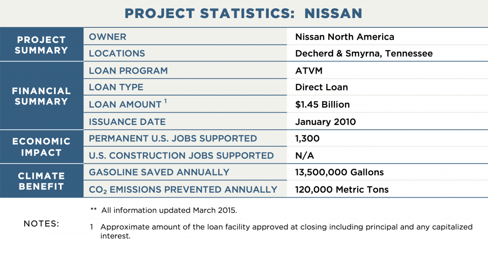 PROJECT STATISTICS:  NISSAN PROJECT SUMMARY OWNER	Nissan North America LOCATIONS	Decherd & Smyrna, Tennessee FINANCIAL SUMMARY LOAN PROGRAM	ATVM LOAN TYPE	Direct Loan LOAN AMOUNT 1	$1.45 Billion ISSUANCE DATE	January 2010 ECONOMIC IMPACT PERMANENT U.S. JOBS SUPPORTED	1,300 U.S. CONSTRUCTION JOBS SUPPORTED	N/A CLIMATE BENEFIT GALLONS OF GASOLINE SAVED ANNUALLY	13,500,000 CO2 EMISSIONS PREVENTED ANNUALLY	120,000 Metric Tons NOTES:	**  All information updated March 2015. 1	Approximate amount of the loan facility approved at closing including principal and any capitalized interest.