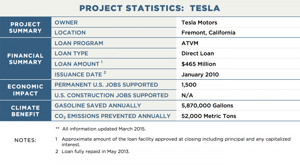 PROJECT STATISTICS:  TESLA PROJECT SUMMARY OWNER	Tesla Motors LOCATION	Fremont, California FINANCIAL SUMMARY LOAN PROGRAM	ATVM LOAN TYPE	Direct Loan LOAN AMOUNT 1	$465 Million ISSUANCE DATE 2	January 2010 POWER GENERATION OPERATION STATUS	N/A GENERATION CAPACITY	N/A PROJECTED ANNUAL GENERATION	N/A TRANSMISSION CAPACITY / LENGTH	N/A ECONOMIC IMPACT PERMANENT U.S. JOBS SUPPORTED	1,500 U.S. CONSTRUCTION JOBS SUPPORTED	N/A CLIMATE BENEFIT GALLONS OF GASOLINE SAVED ANNUALLY 5,870,000 CO2 EMISSIONS PREVENTED ANNUALLY	52,000 Metric Tons NOTES:	**  All information updated March 2015. 1	Approximate amount of the loan facility approved at closing including principal and any capitalized interest. 2	Loan fully repaid in May 2013.