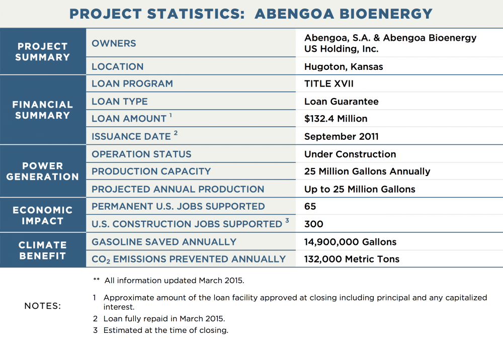 PROJECT STATISTICS:  ABENGOA BIOENERGY PROJECT SUMMARY OWNERS	Abengoa, S.A. & Abengoa Bioenergy US Holding, Inc. LOCATION	Hugoton, Kansas FINANCIAL SUMMARY LOAN PROGRAM	TITLE XVII LOAN TYPE	Loan Guarantee LOAN AMOUNT 1	$132.4 Million ISSUANCE DATE 2	September 2011 POWER GENERATION OPERATION STATUS	Under Construction PRODUCTION CAPACITY	25 Million Gallons Annually PROJECTED ANNUAL PRODUCTION	Up to 25 Million Gallons TRANSMISSION CAPACITY / LENGTH	N/A ECONOMIC IMPACT PERMANENT U.S. JOBS SUPPORTED	65 U.S. CONSTRUCTION JOBS SUPPORTED 3	300 CLIMATE BENEFIT GALLONS OF GASOLINE SAVED ANNUALLY 14,900,000 CO2 EMISSIONS PREVENTED ANNUALLY	132,000 Metric Tons NOTES:	**  All information updated March 2015. 1	Approximate amount of the loan facility approved at closing including principal and any capitalized interest. 2	Loan fully repaid in March 2015. 3	Estimated at the time of closing.