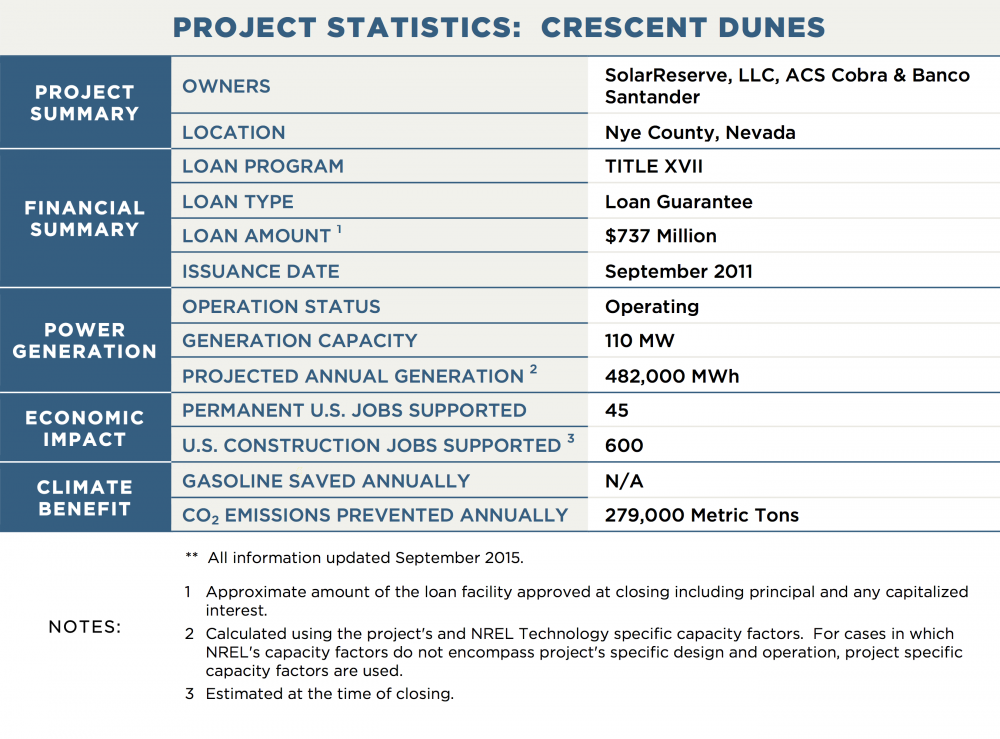 PROJECT STATISTICS:  CRESCENT DUNES PROJECT SUMMARY OWNERS	SolarReserve, LLC, ACS Cobra & Banco Santander LOCATION	Nye County, Nevada FINANCIAL SUMMARY LOAN PROGRAM	TITLE XVII LOAN TYPE	Loan Guarantee LOAN AMOUNT 1	$737 Million ISSUANCE DATE	September 2011 POWER GENERATION OPERATION STATUS	Under Construction GENERATION CAPACITY	110 MW PROJECTED ANNUAL GENERATION 2	482,000 MWh TRANSMISSION CAPACITY / LENGTH	N/A ECONOMIC IMPACT PERMANENT U.S. JOBS SUPPORTED	45 U.S. CONSTRUCTION JOBS SUPPORTED 3	600 CLIMATE BENEFIT GALLONS OF GASOLINE SAVED ANNUALLY	N/A CO2 EMISSIONS PREVENTED ANNUALLY	279,000 Metric Tons NOTES:	**  All information updated March 2015. 1	Approximate amount of the loan facility approved at closing including principal and any capitalized interest.
