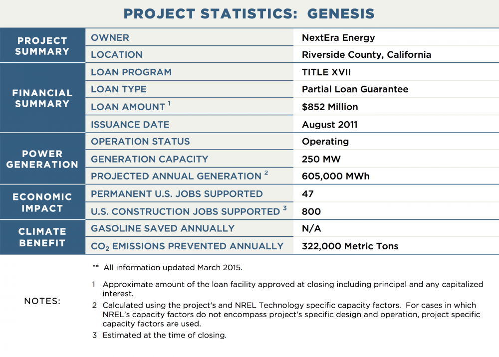 PROJECT STATISTICS:  GENESIS PROJECT SUMMARY OWNER	NextEra Energy LOCATION	Riverside County, California FINANCIAL SUMMARY LOAN PROGRAM	TITLE XVII LOAN TYPE	Partial Loan Guarantee LOAN AMOUNT 1	$852 Million ISSUANCE DATE	August 2011 POWER GENERATION OPERATION STATUS	Operating GENERATION CAPACITY	250 MW PROJECTED ANNUAL GENERATION 2	605,000 MWh TRANSMISSION CAPACITY / LENGTH	N/A ECONOMIC IMPACT PERMANENT U.S. JOBS SUPPORTED	47 U.S. CONSTRUCTION JOBS SUPPORTED 3	800 CLIMATE BENEFIT GALLONS OF GASOLINE SAVED ANNUALLY	N/A CO2 EMISSIONS PREVENTED ANNUALLY	322,000 Metric Tons NOTES:	**  All information updated March 2015. 1	Approximate amount of the loan facility approved at closing including principal and any capitalized interest. 2	Calculated using the project's and NREL Technology specific capacity factors.  For cases in which NREL's capacity factors do not encompass project's specific design and operation, project specific capacity factors are used. 3	Estimated at the time of closing.
