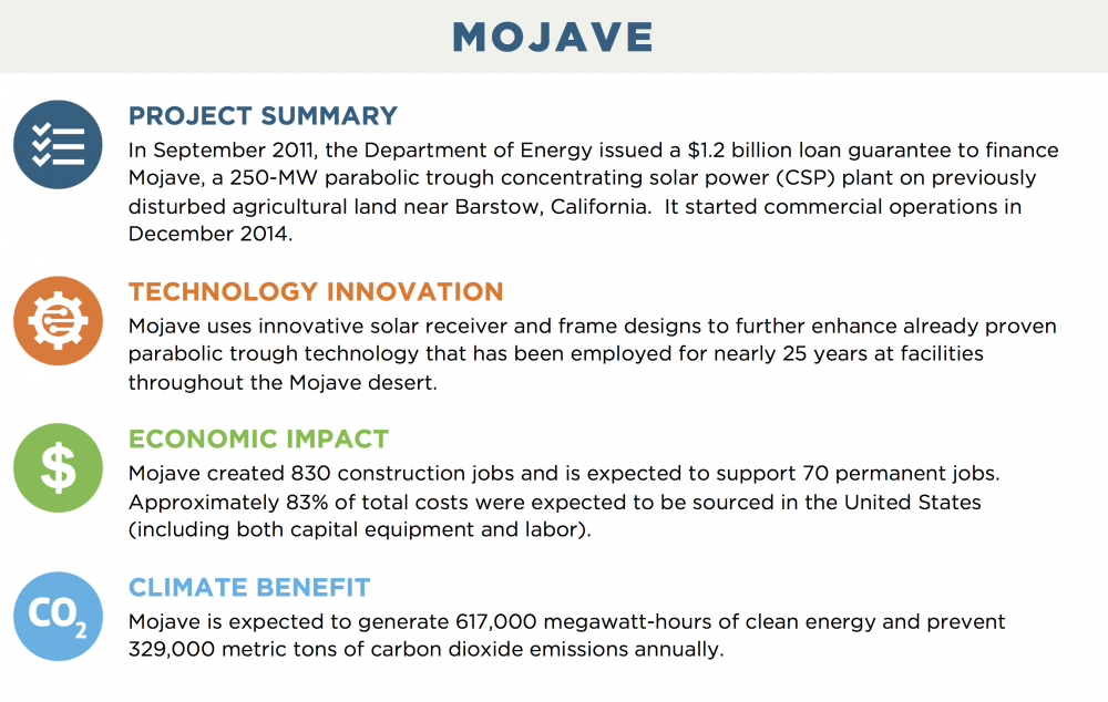 MOJAVE PROJECT SUMMARY In September 2011, the Department of Energy issued a $1.2 billion loan guarantee to finance Mojave, a 250-MW parabolic trough concentrating solar power (CSP) plant on previously disturbed agricultural land near Barstow, California.  It started commercial operations in December 2014. TECHNOLOGY INNOVATION Mojave uses innovative solar receiver and frame designs to further enhance already proven parabolic trough technology that has been employed for nearly 25 years at facilities throughout the Mojave desert. ECONOMIC IMPACT Mojave created 830 construction jobs and is expected to support 70 permanent jobs.  Approximately 83% of total costs were expected to be sourced in the United States (including both capital equipment and labor). CLIMATE BENEFIT Mojave is expected to generate 617,000 megawatt-hours of clean energy and prevent 329,000 metric tons of carbon dioxide emissions annually.