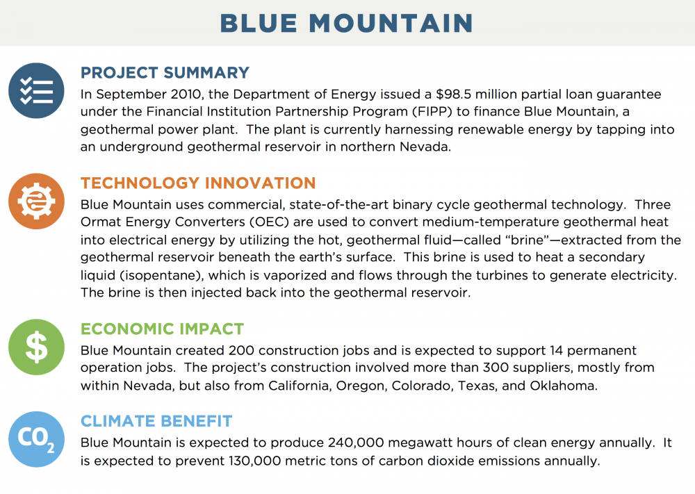 "BLUE MOUNTAIN PROJECT SUMMARY In September 2010, the Department of Energy issued a $98.5 million partial loan guarantee under the Financial Institution Partnership Program (FIPP) to finance Blue Mountain, a geothermal power plant.  The plant is currently harnessing renewable energy by tapping into an underground geothermal reservoir in northern Nevada. TECHNOLOGY INNOVATION Blue Mountain uses commercial, state-of-the-art binary cycle geothermal technology.  Three Ormat Energy Converters (OEC) are used to convert medium-temperature geothermal heat into electrical energy by utilizing the hot, geothermal fluid—called ""brine""—extracted from the geothermal reservoir beneath the earth's surface.  This brine is used to heat a secondary liquid (isopentane), which is vaporized and flows through the turbines to generate electricity.  The brine is then injected back into the geothermal reservoir. ECONOMIC IMPACT Blue Mountain created 200 construction jobs and is expected to support 14 permanent operation jobs.  The project's construction involved more than 300 suppliers, mostly from within Nevada, but also from California, Oregon, Colorado, Texas, and Oklahoma. CLIMATE BENEFIT Blue Mountain is expected to produce 240,000 megawatt hours of clean energy annually.  It is expected to prevent 130,000 metric tons of carbon dioxide emissions annually."