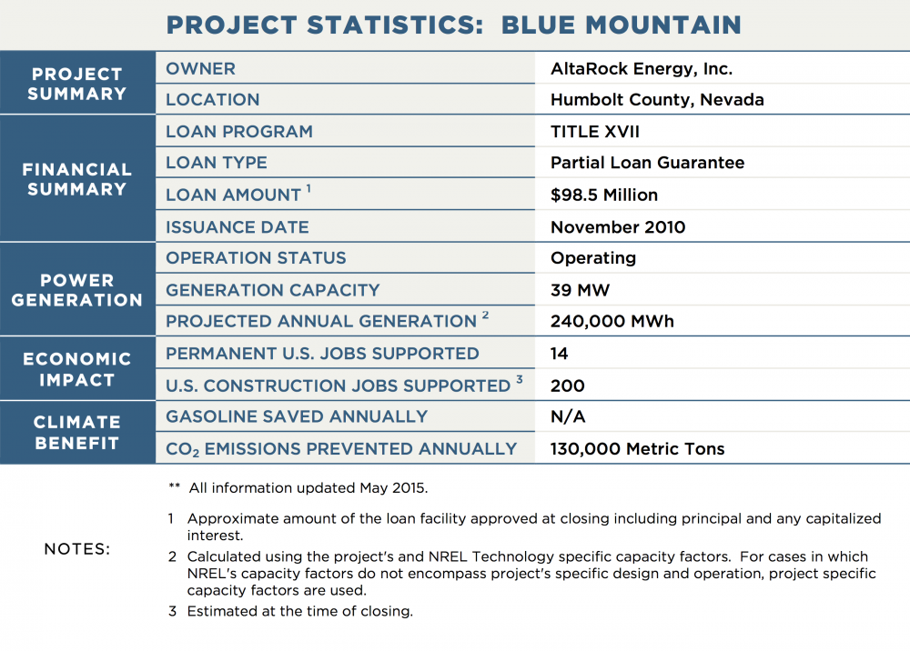 PROJECT STATISTICS:  BLUE MOUNTAIN PROJECT SUMMARY OWNER	AltaRock Energy, Inc. LOCATION	Humbolt County, Nevada FINANCIAL SUMMARY LOAN PROGRAM	TITLE XVII LOAN TYPE	Partial Loan Guarantee LOAN AMOUNT 1	$98.5 Million ISSUANCE DATE	November 2010 POWER GENERATION OPERATION STATUS	Operating GENERATION CAPACITY	39 MW PROJECTED ANNUAL GENERATION 2	240,000 MWh TRANSMISSION CAPACITY / LENGTH	N/A ECONOMIC IMPACT PERMANENT U.S. JOBS SUPPORTED	14 U.S. CONSTRUCTION JOBS SUPPORTED 3	200 CLIMATE BENEFIT GALLONS OF GASOLINE SAVED ANNUALLY	N/A CO2 EMISSIONS PREVENTED ANNUALLY	130,000 Metric Tons NOTES:	**  All information updated March 2015. 1	Approximate amount of the loan facility approved at closing including principal and any capitalized interest. 2	Calculated using the project's and NREL Technology specific capacity factors.  For cases in which NREL's capacity factors do not encompass project's specific design and operation, project specific capacity factors are used. 3	Estimated at the time of closing.