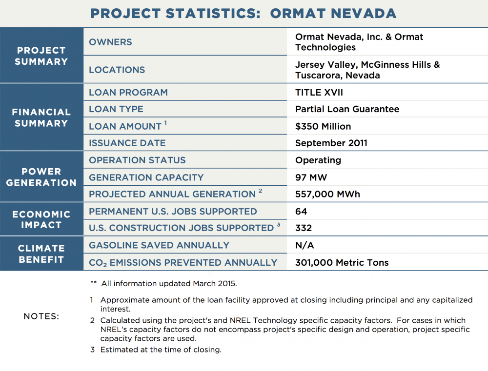 PROJECT STATISTICS:  ORMAT NEVADA PROJECT SUMMARY OWNERS	Ormat Nevada, Inc. & Ormat Technologies LOCATIONS	Jersey Valley, McGinness Hills & Tuscarora, Nevada FINANCIAL SUMMARY LOAN PROGRAM	TITLE XVII LOAN TYPE	Partial Loan Guarantee LOAN AMOUNT 1	$350 Million ISSUANCE DATE	September 2011 POWER GENERATION OPERATION STATUS	Operating GENERATION CAPACITY	97 MW PROJECTED ANNUAL GENERATION 2	557,000 MWh TRANSMISSION CAPACITY / LENGTH	N/A ECONOMIC IMPACT PERMANENT U.S. JOBS SUPPORTED	64 U.S. CONSTRUCTION JOBS SUPPORTED 3	332 CLIMATE BENEFIT GALLONS OF GASOLINE SAVED ANNUALLY	N/A CO2 EMISSIONS PREVENTED ANNUALLY	301,000 Metric Tons NOTES:	**  All information updated March 2015. 1	Approximate amount of the loan facility approved at closing including principal and any capitalized interest. 2	Calculated using the project's and NREL Technology specific capacity factors.  For cases in which NREL's capacity factors do not encompass project's specific design and operation, project specific capacity factors are used. 3	Estimated at the time of closing.