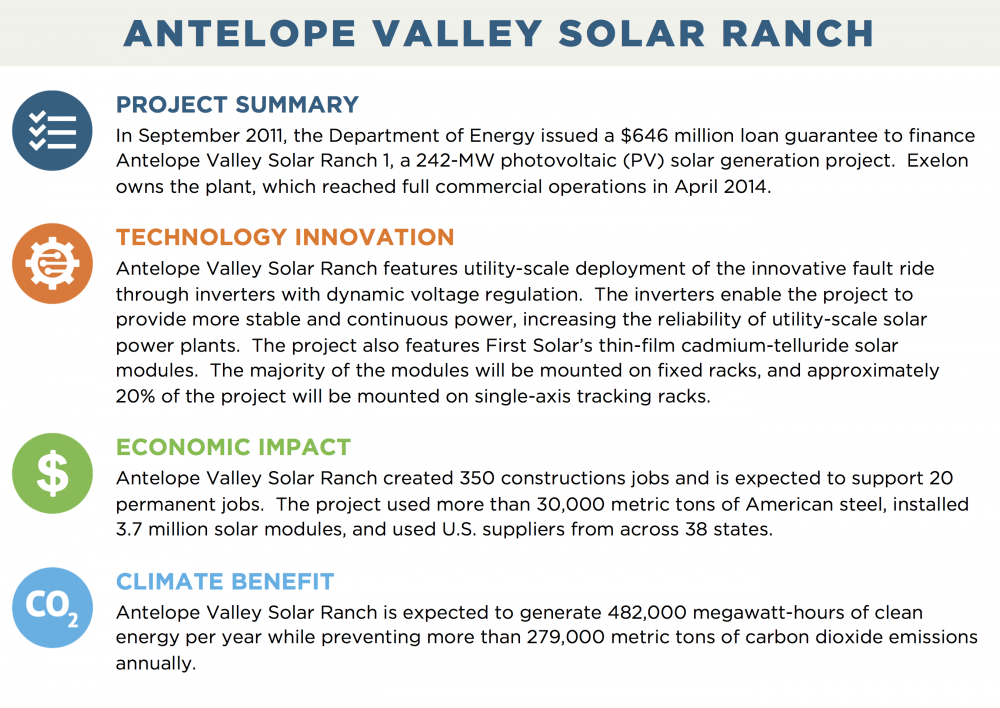 ANTELOPE VALLEY SOLAR RANCH PROJECT SUMMARY In September 2011, the Department of Energy issued a $646 million loan guarantee to finance Antelope Valley Solar Ranch 1, a 242-MW photovoltaic (PV) solar generation project.  Exelon owns the plant, which reached full commercial operations in April 2014. TECHNOLOGY INNOVATION Antelope Valley Solar Ranch features utility-scale deployment of the innovative fault ride through inverters with dynamic voltage regulation.  The inverters enable the project to provide more stable and continuous power, increasing the reliability of utility-scale solar power plants.  The project also features First Solar's thin-film cadmium-telluride solar modules.  The majority of the modules will be mounted on fixed racks, and approximately 20% of the project will be mounted on single-axis tracking racks. ECONOMIC IMPACT Antelope Valley Solar Ranch created 350 constructions jobs and is expected to support 20 permanent jobs.  The project used more than 30,000 metric tons of American steel, installed 3.7 million solar modules, and used U.S. suppliers from across 38 states. CLIMATE BENEFIT Antelope Valley Solar Ranch is expected to generate 482,000 megawatt-hours of clean energy per year while preventing more than 279,000 metric tons of carbon dioxide emissions annually.