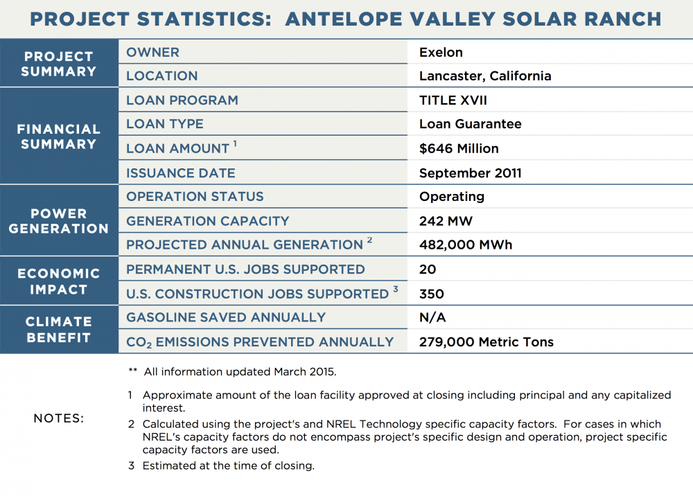 PROJECT STATISTICS:  ANTELOPE VALLEY SOLAR RANCH PROJECT SUMMARY OWNER	Exelon LOCATION	Lancaster, California FINANCIAL SUMMARY LOAN PROGRAM	TITLE XVII LOAN TYPE	Loan Guarantee LOAN AMOUNT 1	$646 Million ISSUANCE DATE	September 2011 POWER GENERATION OPERATION STATUS	Operating GENERATION CAPACITY	242 MW PROJECTED ANNUAL GENERATION 2	482,000 MWh TRANSMISSION CAPACITY / LENGTH	N/A ECONOMIC IMPACT PERMANENT U.S. JOBS SUPPORTED	20 U.S. CONSTRUCTION JOBS SUPPORTED 3	350 CLIMATE BENEFIT GALLONS OF GASOLINE SAVED ANNUALLY	N/A CO2 EMISSIONS PREVENTED ANNUALLY	279,000 Metric Tons NOTES:	**  All information updated March 2015. 1	Approximate amount of the loan facility approved at closing including principal and any capitalized interest. 2	Calculated using the project's and NREL Technology specific capacity factors.  For cases in which NREL's capacity factors do not encompass project's specific design and operation, project specific capacity factors are used. 3	Estimated at the time of closing.