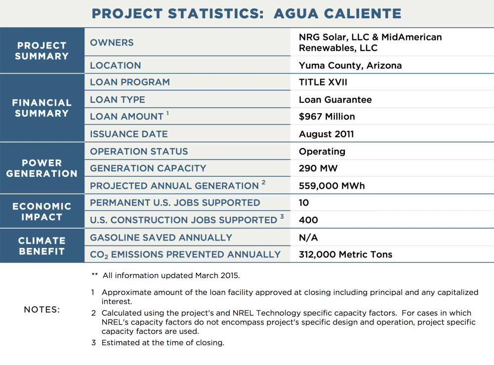 PROJECT STATISTICS:  AGUA CALIENTE PROJECT SUMMARY OWNERS	NRG Solar, LLC & MidAmerican Renewables, LLC LOCATION	Yuma County, Arizona FINANCIAL SUMMARY LOAN PROGRAM	TITLE XVII LOAN TYPE	Loan Guarantee LOAN AMOUNT 1	$967 Million ISSUANCE DATE	August 2011 POWER GENERATION OPERATION STATUS	Operating GENERATION CAPACITY	290 MW PROJECTED ANNUAL GENERATION 2	559,000 MWh TRANSMISSION CAPACITY / LENGTH	N/A ECONOMIC IMPACT PERMANENT U.S. JOBS SUPPORTED	1 0U.S. CONSTRUCTION JOBS SUPPORTED 3	400 CLIMATE BENEFIT GALLONS OF GASOLINE SAVED ANNUALLY	N/A CO2 EMISSIONS PREVENTED ANNUALLY	312,000 Metric Tons NOTES:	**  All information updated March 2015. 1	Approximate amount of the loan facility approved at closing including principal and any capitalized interest. 2	Calculated using the project's and NREL Technology specific capacity factors.  For cases in which NREL's capacity factors do not encompass project's specific design and operation, project specific capacity factors are used. 3	Estimated at the time of closing.