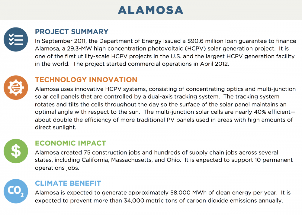 ALAMOSA PROJECT SUMMARY In September 2011, the Department of Energy issued a $90.6 million loan guarantee to finance Alamosa, a 29.3-MW high concentration photovoltaic (HCPV) solar generation project.  It is one of the first utility-scale HCPV projects in the U.S. and the largest HCPV generation facility in the world.  The project started commercial operations in April 2012. TECHNOLOGY INNOVATION Alamosa uses innovative HCPV systems, consisting of concentrating optics and multi-junction solar cell panels that are controlled by a dual-axis tracking system.  The tracking system rotates and tilts the cells throughout the day so the surface of the solar panel maintains an optimal angle with respect to the sun.  The multi-junction solar cells are nearly 40% efficient—about double the efficiency of more traditional PV panels used in areas with high amounts of direct sunlight. ECONOMIC IMPACT Alamosa created 75 construction jobs and hundreds of supply chain jobs across several states, including California, Massachusetts, and Ohio.  It is expected to support 10 permanent operations jobs. CLIMATE BENEFIT Alamosa is expected to generate approximately 58,000 MWh of clean energy per year.  It is expected to prevent more than 34,000 metric tons of carbon dioxide emissions annually.