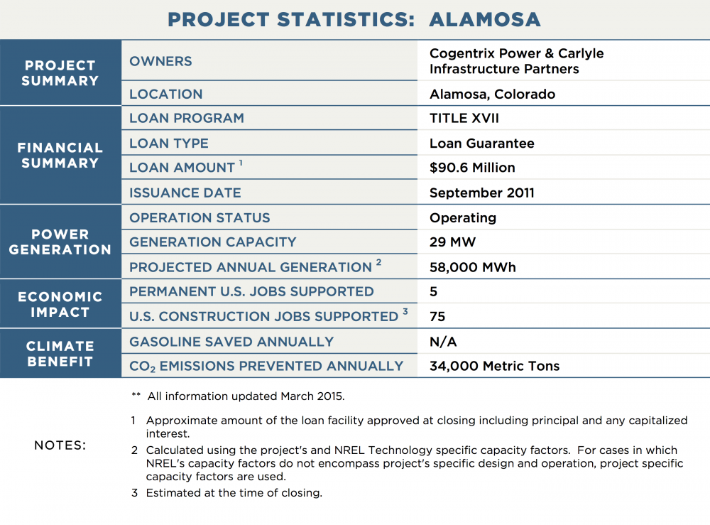 PROJECT STATISTICS:  ALAMOSA PROJECT SUMMARY OWNERS	Cogentrix Power & Carlyle Infrastructure Partners LOCATION	Alamosa, Colorado FINANCIAL SUMMARY LOAN PROGRAM	TITLE XVII LOAN TYPE	Loan Guarantee LOAN AMOUNT 1	$90.6 Million ISSUANCE DATE	September 2011 POWER GENERATION OPERATION STATUS	Operating GENERATION CAPACITY	29 MW PROJECTED ANNUAL GENERATION 2	58,000 MWh TRANSMISSION CAPACITY / LENGTH	N/A ECONOMIC IMPACT PERMANENT U.S. JOBS SUPPORTED	5 U.S. CONSTRUCTION JOBS SUPPORTED 3	75 CLIMATE BENEFIT GALLONS OF GASOLINE SAVED ANNUALLY	N/A CO2 EMISSIONS PREVENTED ANNUALLY	34,000 Metric Tons NOTES:	**  All information updated March 2015. 1	Approximate amount of the loan facility approved at closing including principal and any capitalized interest. 2	Calculated using the project's and NREL Technology specific capacity factors.  For cases in which NREL's capacity factors do not encompass project's specific design and operation, project specific capacity factors are used. 3	Estimated at the time of closing.