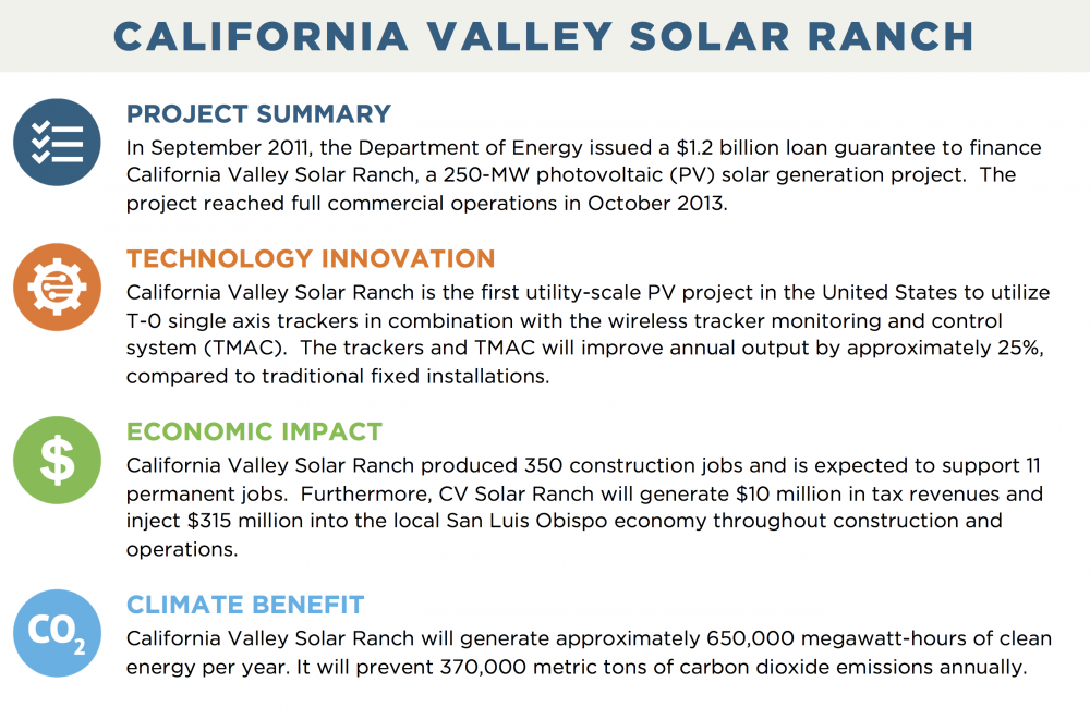CALIFORNIA VALLEY SOLAR RANCH PROJECT SUMMARY In September 2011, the Department of Energy issued a $1.2 billion loan guarantee to finance California Valley Solar Ranch, a 250-MW photovoltaic (PV) solar generation project.  The project reached full commercial operations in October 2013. TECHNOLOGY INNOVATION California Valley Solar Ranch is the first utility-scale PV project in the United States to utilize T-0 single axis trackers in combination with the wireless tracker monitoring and control system (TMAC).  The trackers and TMAC will improve annual output by approximately 25%, compared to traditional fixed installations. ECONOMIC IMPACT California Valley Solar Ranch produced 350 construction jobs and is expected to support 11 permanent jobs.  Furthermore, CV Solar Ranch will generate $10 million in tax revenues and inject $315 million into the local San Luis Obispo economy throughout construction and operations. CLIMATE BENEFIT California Valley Solar Ranch will generate approximately 650,000 megawatt-hours of clean energy per year. It will prevent 370,000 metric tons of carbon dioxide emissions annually.