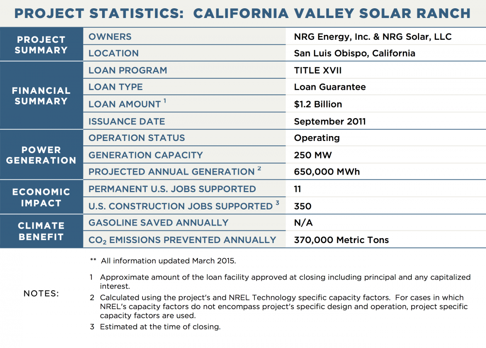 PROJECT STATISTICS:  CALIFORNIA VALLEY SOLAR RANCH PROJECT SUMMARY OWNERS	NRG Energy, Inc. & NRG Solar, LLC LOCATION	San Luis Obispo, California FINANCIAL SUMMARY LOAN PROGRAM	TITLE XVII LOAN TYPE	Loan Guarantee LOAN AMOUNT 1	$1.2 Billion ISSUANCE DATE	September 2011 POWER GENERATION OPERATION STATUS	Operating GENERATION CAPACITY	250 MW PROJECTED ANNUAL GENERATION 2	650,000 MWh TRANSMISSION CAPACITY / LENGTH	N/A ECONOMIC IMPACT PERMANENT U.S. JOBS SUPPORTED	11 U.S. CONSTRUCTION JOBS SUPPORTED 3	350 CLIMATE BENEFIT GALLONS OF GASOLINE SAVED ANNUALLY	N/A CO2 EMISSIONS PREVENTED ANNUALLY	370,000 Metric Tons NOTES:	**  All information updated March 2015. 1	Approximate amount of the loan facility approved at closing including principal and any capitalized interest. 2	Calculated using the project's and NREL Technology specific capacity factors.  For cases in which NREL's capacity factors do not encompass project's specific design and operation, project specific capacity factors are used. 3	Estimated at the time of closing.