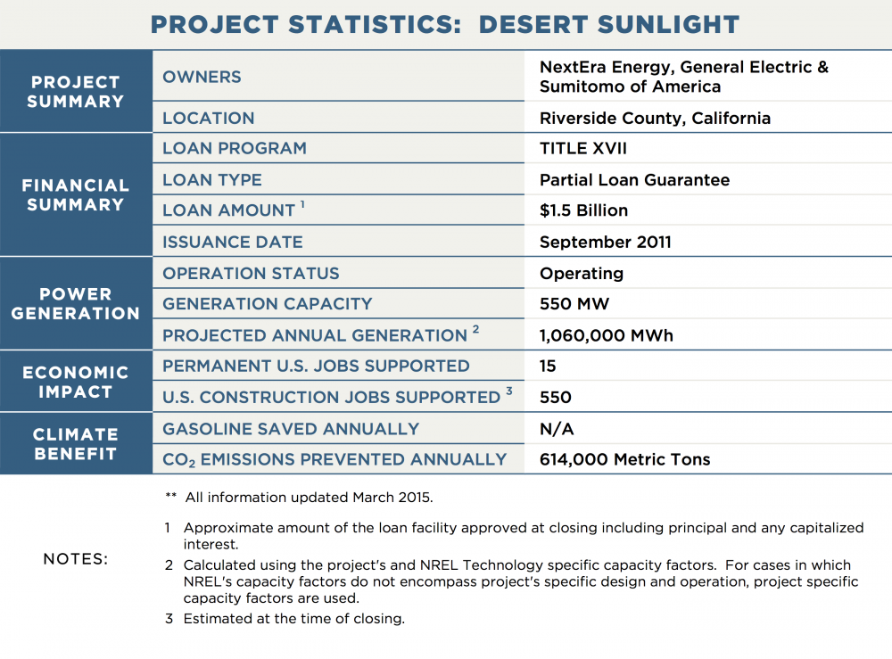 PROJECT STATISTICS:  DESERT SUNLIGHT PROJECT SUMMARY OWNERS	NextEra Energy, General Electric & Sumitomo of America LOCATION	Riverside County, California FINANCIAL SUMMARY LOAN PROGRAM	TITLE XVII LOAN TYPE	Partial Loan Guarantee LOAN AMOUNT 1	$1.5 Billion ISSUANCE DATE	September 2011 POWER GENERATION OPERATION STATUS	Operating GENERATION CAPACITY	550 MW PROJECTED ANNUAL GENERATION 2	1,060,000 MWh TRANSMISSION CAPACITY / LENGTH	N/A ECONOMIC IMPACT PERMANENT U.S. JOBS SUPPORTED	15 U.S. CONSTRUCTION JOBS SUPPORTED 3	550 CLIMATE BENEFIT GALLONS OF GASOLINE SAVED ANNUALLY	N/A CO2 EMISSIONS PREVENTED ANNUALLY	614,000 Metric Tons NOTES:	**  All information updated March 2015. 1	Approximate amount of the loan facility approved at closing including principal and any capitalized interest. 2	Calculated using the project's and NREL Technology specific capacity factors.  For cases in which NREL's capacity factors do not encompass project's specific design and operation, project specific capacity factors are used. 3	Estimated at the time of closing.